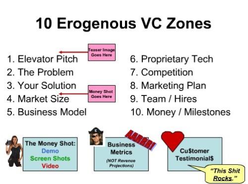 Punti importanti di una presentaizone ai venture capitalist
